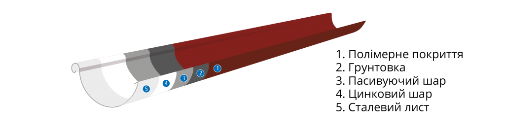 Сырье акведук