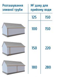 расчет водосточной системы крыши